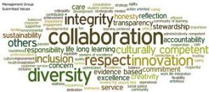 word cloud for values